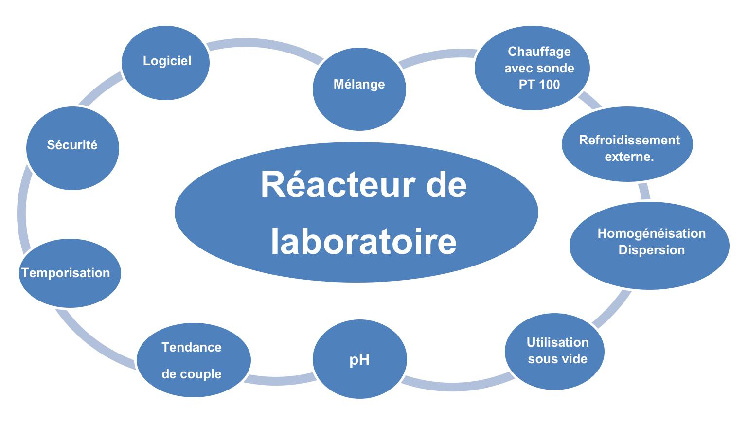Réacteur de laboratoire